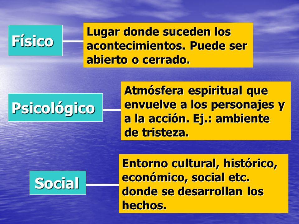 Físico Psicológico Social Social Lugar donde suceden los acontecimientos. Puede ser abierto o cerrado. Atmósfera espiritual que envuelve a los persona