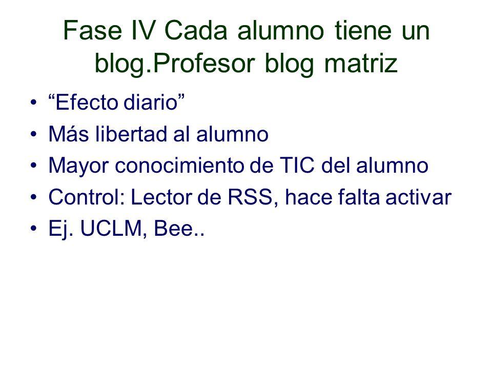 Fase IV Cada alumno tiene un blog.Profesor blog matriz Efecto diario Más libertad al alumno Mayor conocimiento de TIC del alumno Control: Lector de RSS, hace falta activar Ej.