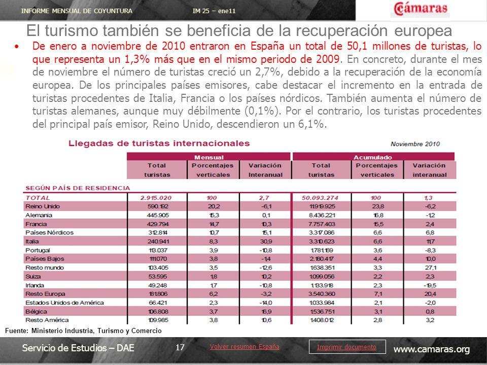 INFORME MENSUAL DE COYUNTURA IM 25 – ene11 Servicio de Estudios – DAE www.camaras.org 17 Imprimir documento El turismo también se beneficia de la recuperación europea De enero a noviembre de 2010 entraron en España un total de 50,1 millones de turistas, lo que representa un 1,3% más que en el mismo periodo de 2009.