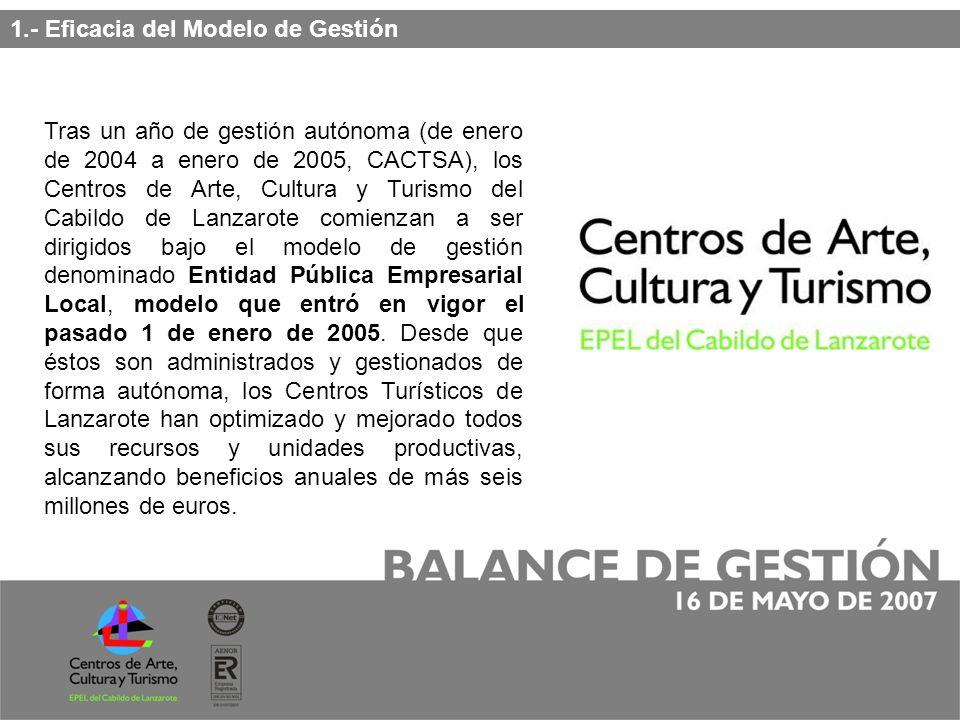 La optimización de la gestión y la racionalización de los recursos humanos ha permitido: Consignar presupuestos anuales de más de 26 millones de euros.