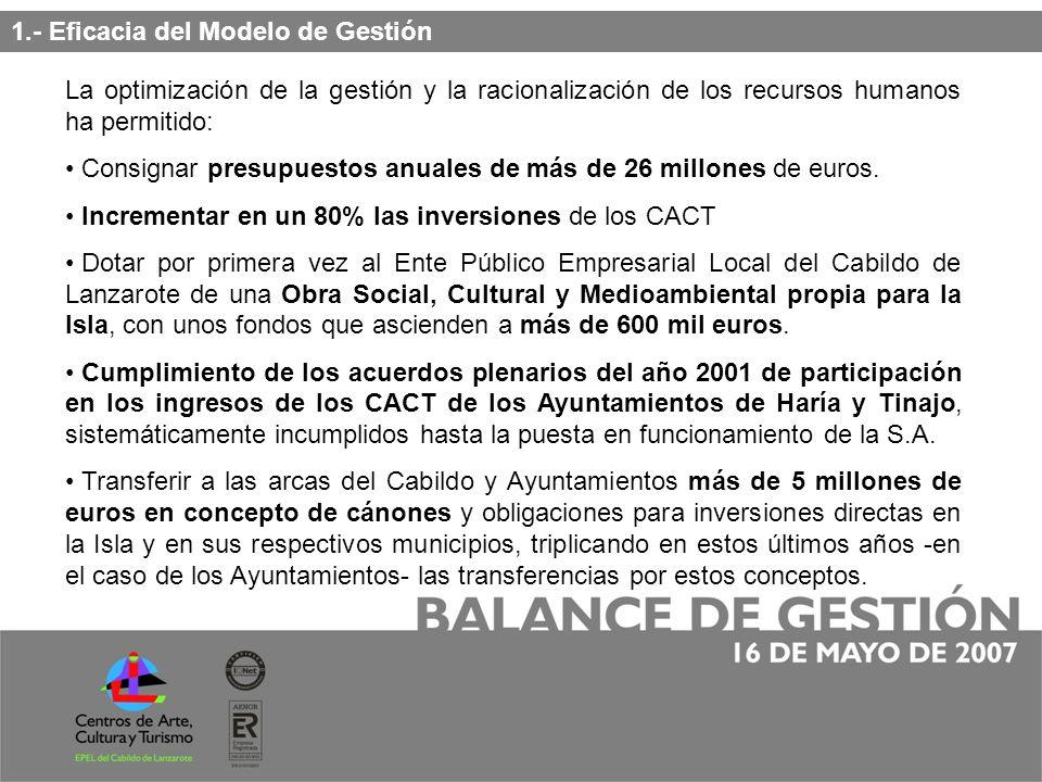 Incorporación de la Nueva estructura organizativa del Ente Público Empresarial Local de los Centros de Arte, Cultura y Turismo del Cabildo de Lanzarote que permite complementar el gran equipo humano y profesional de la plantilla de los CACT.