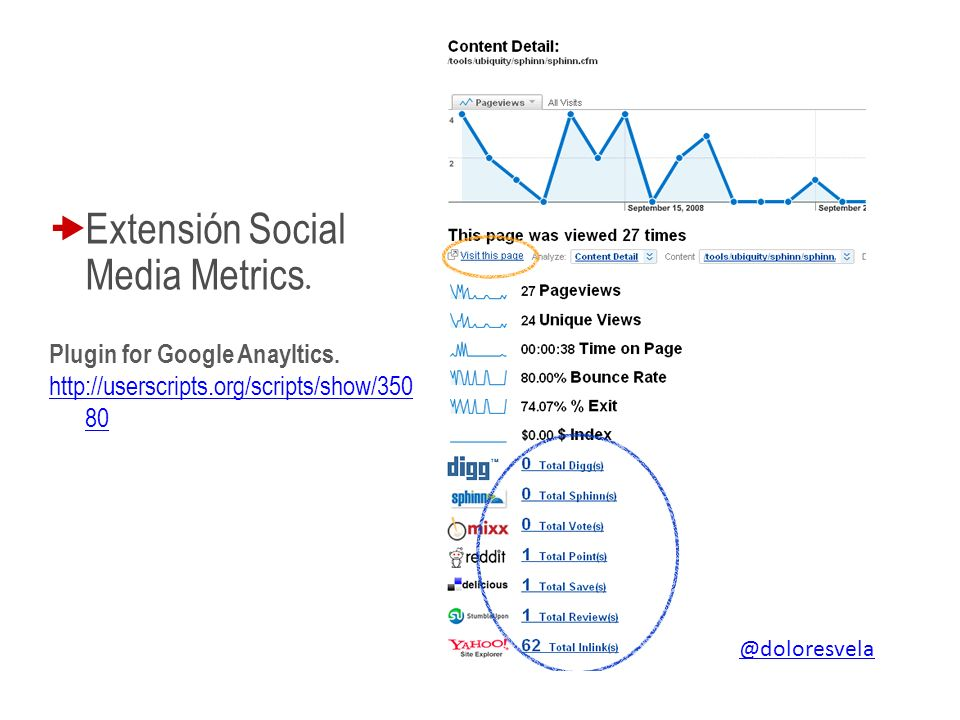 Extensión Social Media Metrics. Plugin for Google Anayltics.