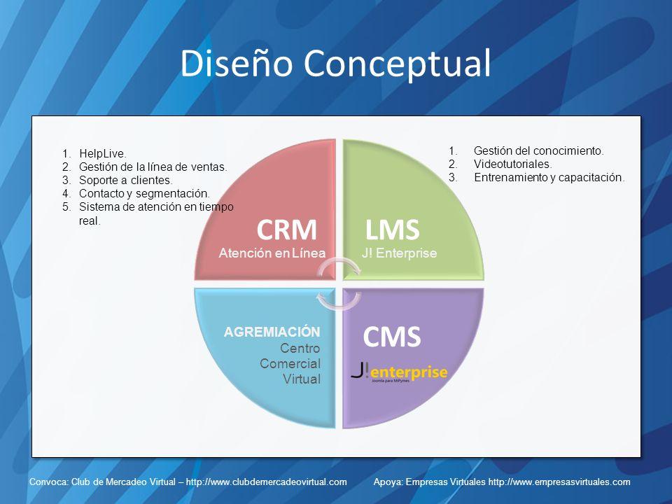 Convoca: Club de Mercadeo Virtual – http://www.clubdemercadeovirtual.com Apoya: Empresas Virtuales http://www.empresasvirtuales.com Diseño Conceptual CRMLMS CMS Atención en LíneaJ.