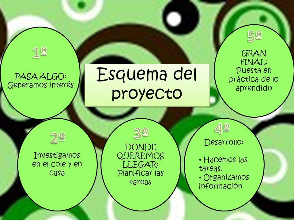 Esquema del proyecto Investigamos en el cole y en casa DONDE QUEREMOS LLEGAR: Planificar las tareas Desarrollo: Hacemos las tareas.