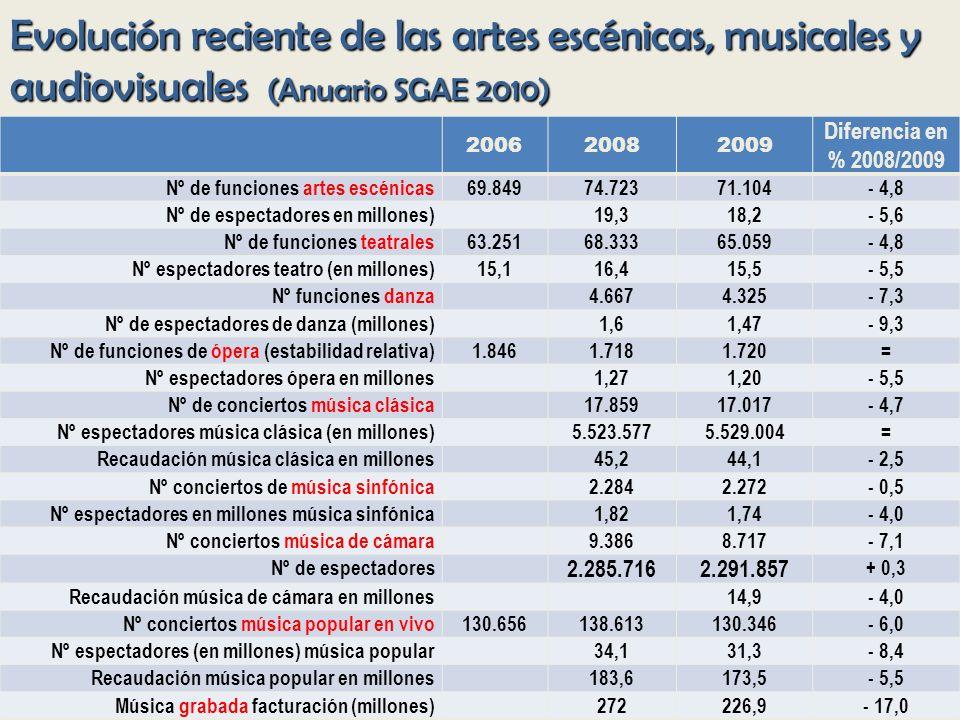 Evolución reciente de las artes escénicas, musicales y audiovisuales (Anuario SGAE 2010) 200620082009 Diferencia en % 2008/2009 Nº de funciones artes escénicas69.84974.72371.104- 4,8 Nº de espectadores en millones)19,318,2- 5,6 Nº de funciones teatrales63.25168.33365.059- 4,8 Nº espectadores teatro (en millones)15,116,415,5- 5,5 Nº funciones danza4.6674.325- 7,3 Nº de espectadores de danza (millones)1,61,47- 9,3 Nº de funciones de ópera (estabilidad relativa)1.8461.7181.720= Nº espectadores ópera en millones1,271,20- 5,5 Nº de conciertos música clásica17.85917.017- 4,7 Nº espectadores música clásica (en millones)5.523.5775.529.004= Recaudación música clásica en millones45,244,1- 2,5 Nº conciertos de música sinfónica2.2842.272- 0,5 Nº espectadores en millones música sinfónica1,821,74- 4,0 Nº conciertos música de cámara9.3868.717- 7,1 Nº de espectadores 2.285.7162.291.857 + 0,3 Recaudación música de cámara en millones14,9- 4,0 Nº conciertos música popular en vivo130.656138.613130.346- 6,0 Nº espectadores (en millones) música popular34,131,3- 8,4 Recaudación música popular en millones183,6173,5- 5,5 Música grabada facturación (millones)272226,9- 17,0
