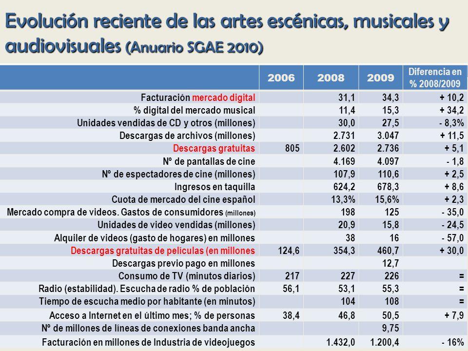Evolución reciente de las artes escénicas, musicales y audiovisuales (Anuario SGAE 2010) 200620082009 Diferencia en % 2008/2009 Facturación mercado digital31,134,3+ 10,2 % digital del mercado musical11,415,3+ 34,2 Unidades vendidas de CD y otros (millones)30,027,5- 8,3% Descargas de archivos (millones)2.7313.047+ 11,5 Descargas gratuitas8052.6022.736+ 5,1 Nº de pantallas de cine4.1694.097- 1,8 Nº de espectadores de cine (millones)107,9110,6+ 2,5 Ingresos en taquilla624,2678,3+ 8,6 Cuota de mercado del cine español13,3%15,6%+ 2,3 Mercado compra de videos.
