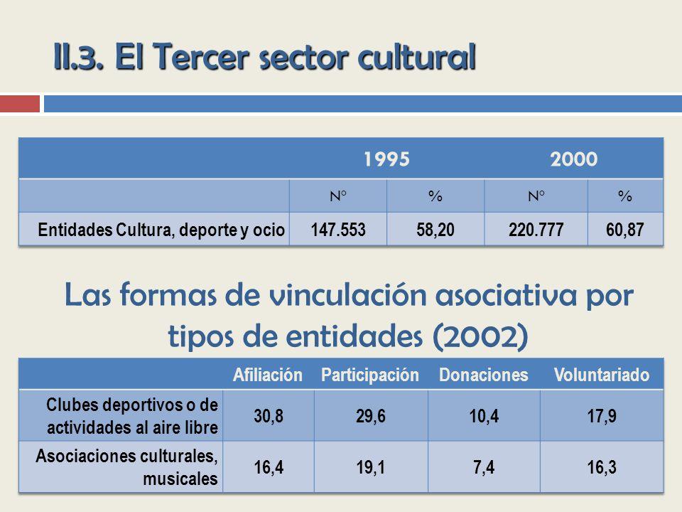 II.3. El Tercer sector cultural Las formas de vinculación asociativa por tipos de entidades (2002)