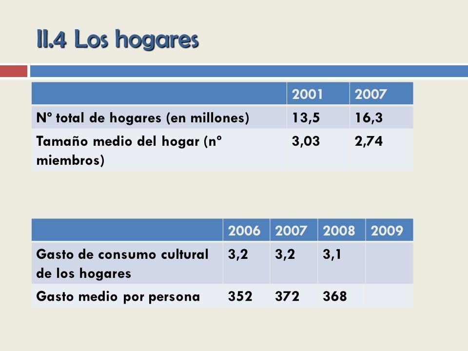 II.4 Los hogares 20012007 Nº total de hogares (en millones)13,516,3 Tamaño medio del hogar (nº miembros) 3,032,74 2006200720082009 Gasto de consumo cultural de los hogares 3,2 3,1 Gasto medio por persona352372368