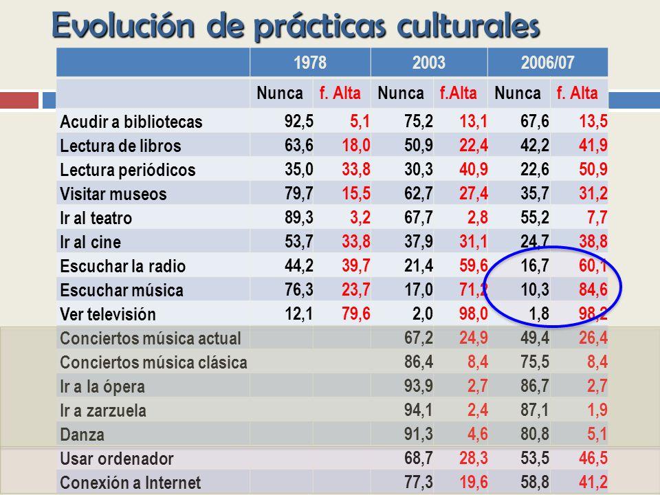 Evolución de prácticas culturales 197820032006/07 Nuncaf.