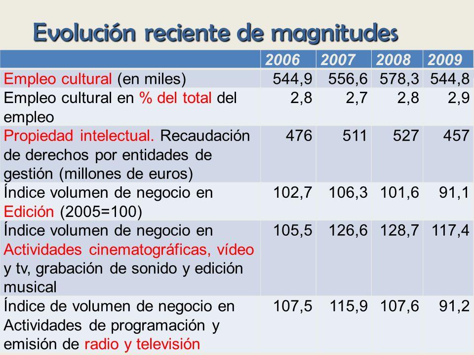 Evolución reciente de magnitudes 2006200720082009 Empleo cultural (en miles)544,9556,6578,3544,8 Empleo cultural en % del total del empleo 2,82,72,82,9 Propiedad intelectual.