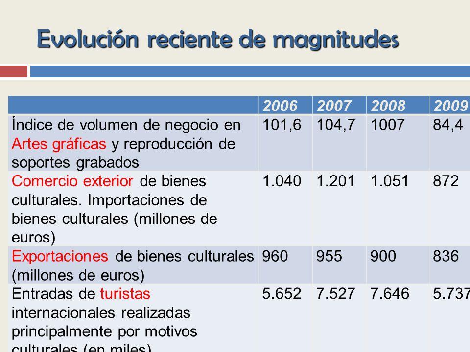 Evolución reciente de magnitudes 2006200720082009 Índice de volumen de negocio en Artes gráficas y reproducción de soportes grabados 101,6104,7100784,4 Comercio exterior de bienes culturales.