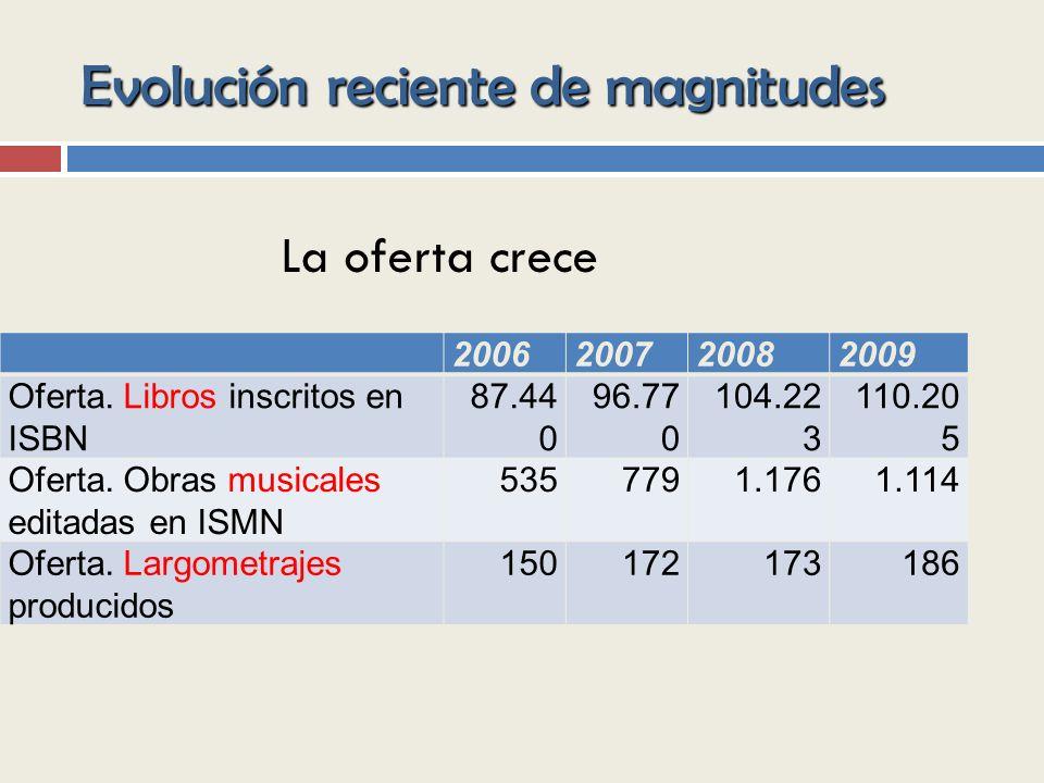 Evolución reciente de magnitudes 2006200720082009 Oferta.