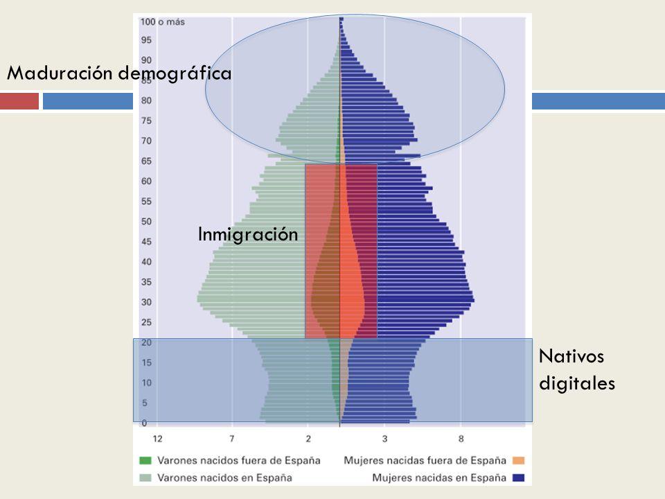 Nativos digitales Maduración demográfica Inmigración