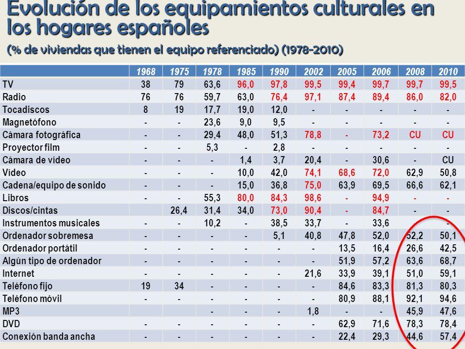 Evolución de los equipamientos culturales en los hogares españoles (% de viviendas que tienen el equipo referenciado) (1978-2010) 1968197519781985199020022005200620082010 TV387963,696,097,899,599,499,7 99,5 Radio76 59,763,076,497,187,489,486,082,0 Tocadiscos81917,719,012,0----- Magnetófono--23,69,09,5----- Cámara fotográfica--29,448,051,378,8-73,2CU Proyector film--5,3-2,8----- Cámara de vídeo---1,43,720,4-30,6-CU Vídeo---10,042,074,168,672,062,950,8 Cadena/equipo de sonido---15,036,875,063,969,566,662,1 Libros--55,380,084,398,6-94,9-- Discos/cintas26,431,434,073,090,4-84,7-- Instrumentos musicales--10,2-38,533,7-33,6-- Ordenador sobremesa----5,140,847,852,052,250,1 Ordenador portátil------13,516,426,642,5 Algún tipo de ordenador------51,957,263,668,7 Internet-----21,633,939,151,059,1 Teléfono fijo1934----84,683,381,380,3 Teléfono móvil------80,988,192,194,6 MP3---1,8--45,947,6 DVD------62,971,678,378,4 Conexión banda ancha------ 22,429,344,6 57,4