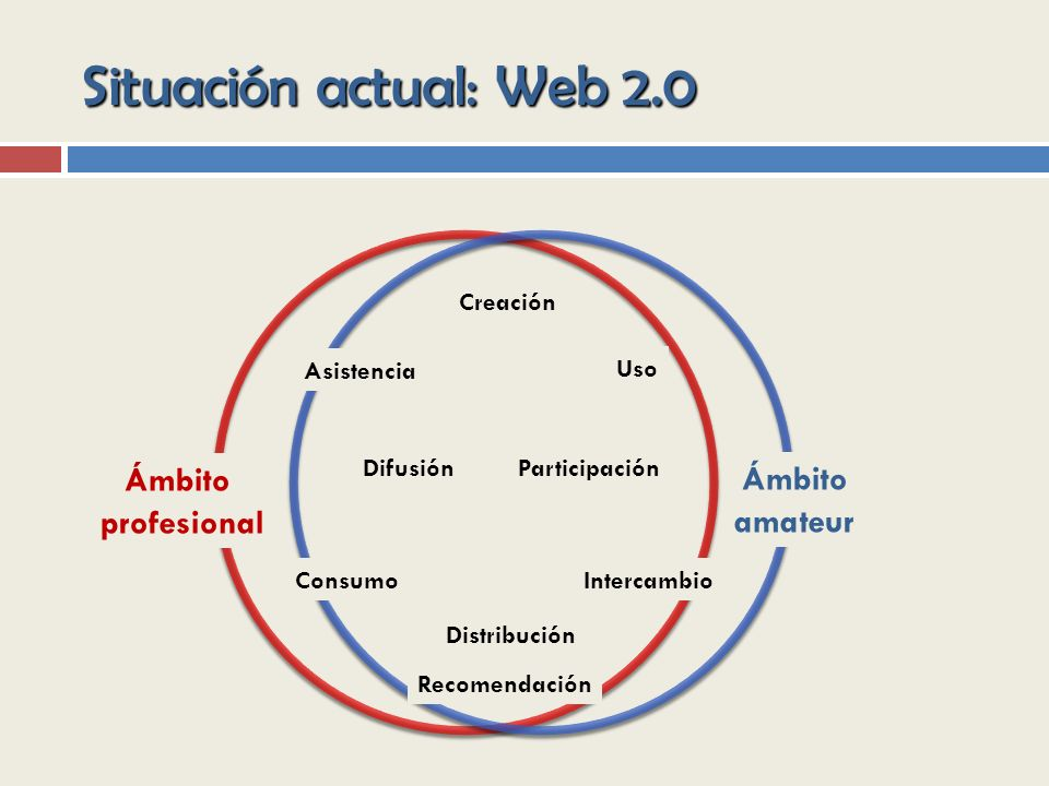 Situación actual: Web 2.0 Creación Asistencia Difusión Consumo Uso Intercambio Participación Recomendación Ámbito amateur Ámbito profesional Distribución