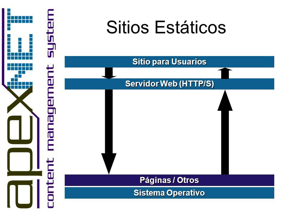 Sitios Estáticos Sistema Operativo Sitio para Usuarios Servidor Web (HTTP/S) Páginas / Otros