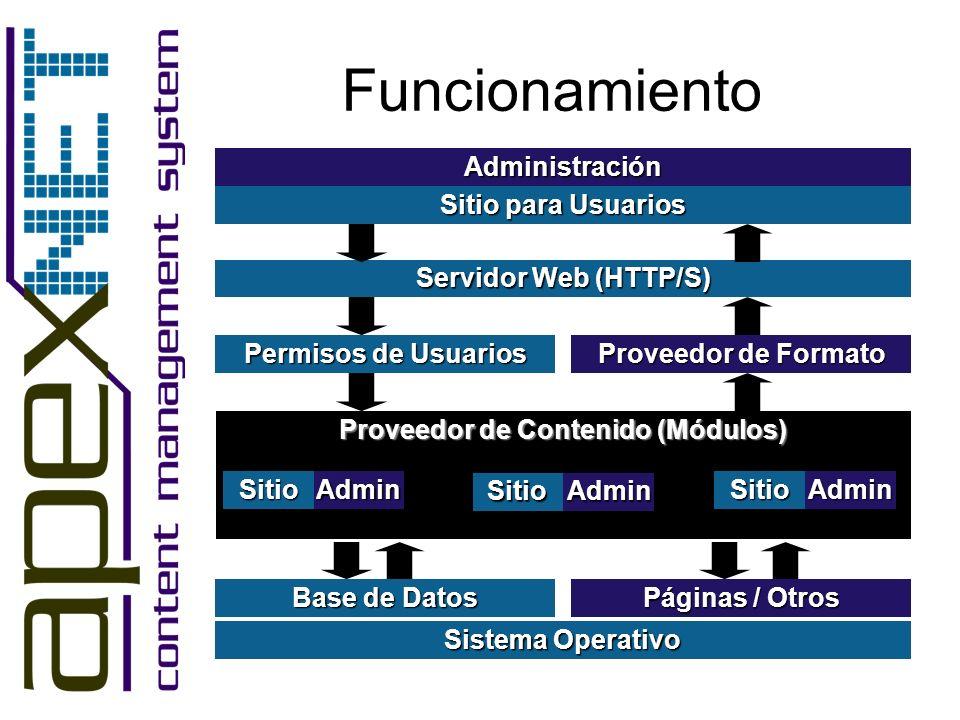 Sistema Operativo Base de Datos Permisos de Usuarios Sitio para Usuarios Administración Servidor Web (HTTP/S) Páginas / Otros Proveedor de Contenido (Módulos) SitioAdmin SitioAdmin SitioAdmin Proveedor de Formato Funcionamiento