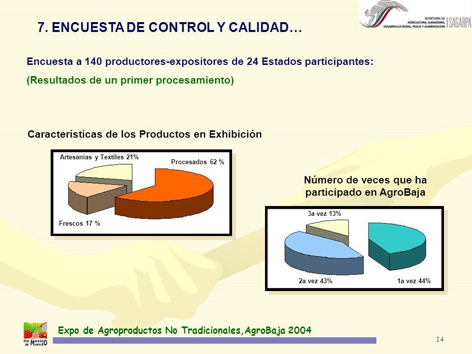 Expo de Agroproductos No Tradicionales,AgroBaja 2004 14 7. ENCUESTA DE CONTROL Y CALIDAD… Encuesta a 140 productores-expositores de 24 Estados partici