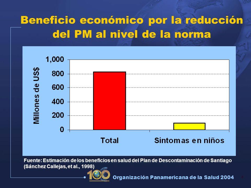 6 Organización Panamericana de la Salud 2004 Beneficio económico por la reducción del PM al nivel de la norma Fuente: Estimación de los beneficios en