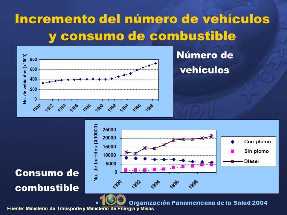 8 Organización Panamericana de la Salud 2004 Incremento del número de vehículos y consumo de combustible 0 200 400 600 800 198019821984198619881990199