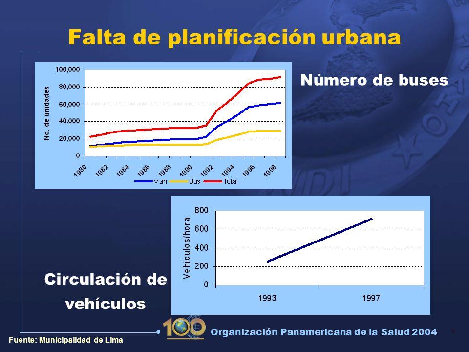 10 Organización Panamericana de la Salud 2004 Concentraciones de PM 2,5 en Lima (2001) 1/3 del año por encima del valor de referencia