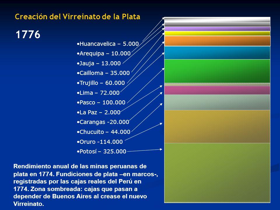 Rendimiento anual de las minas peruanas de plata en 1774. Fundiciones de plata –en marcos-, registradas por las cajas reales del Perú en 1774. Zona so