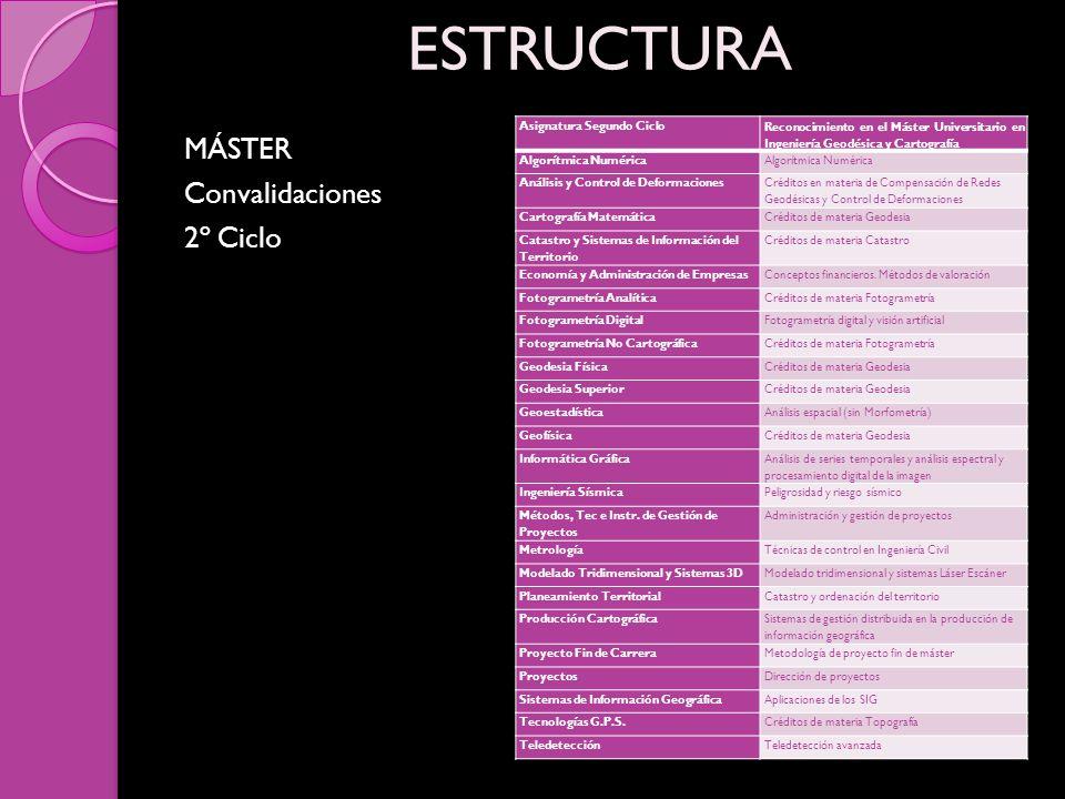 MÁSTER Convalidaciones 2º Ciclo ESTRUCTURA Asignatura Segundo Ciclo Reconocimiento en el Máster Universitario en Ingeniería Geodésica y Cartografía Al