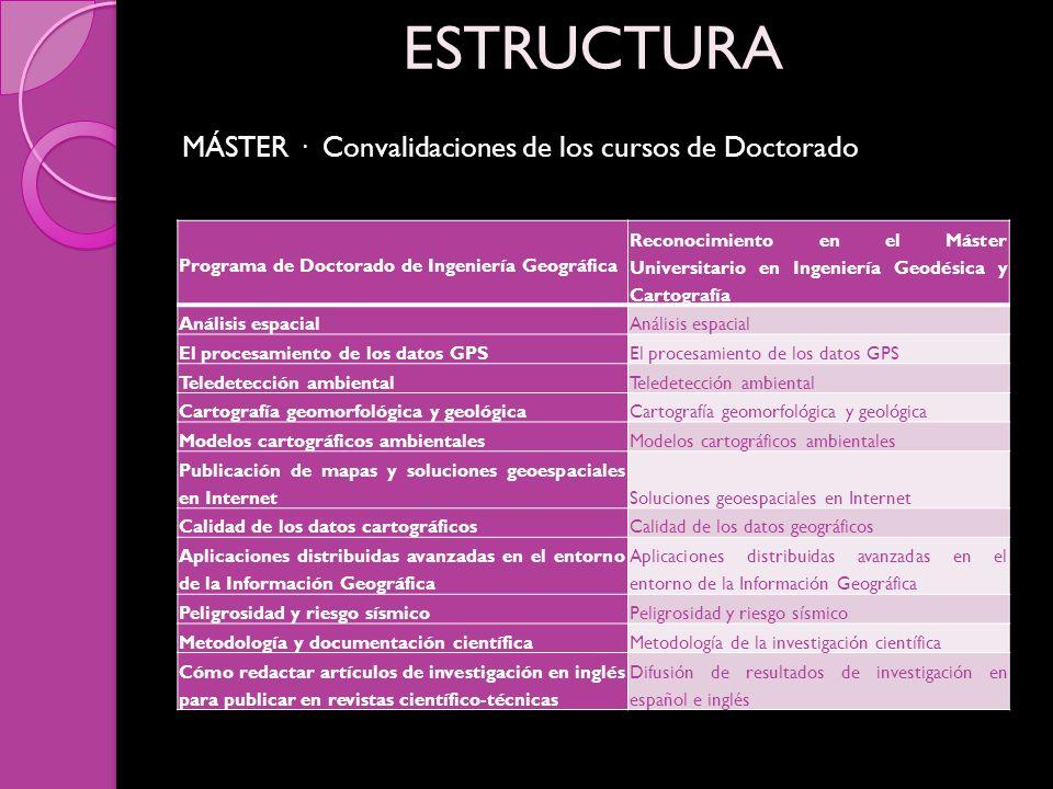MÁSTER · Convalidaciones de los cursos de Doctorado ESTRUCTURA Programa de Doctorado de Ingeniería Geográfica Reconocimiento en el Máster Universitari