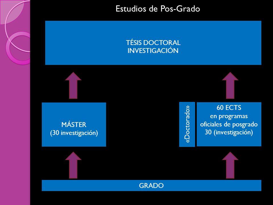 Estudios de Pos-Grado GRADO MÁSTER (30 investigación) 60 ECTS en programas oficiales de posgrado 30 (investigación) TÉSIS DOCTORAL INVESTIGACIÓN «Doctorado»
