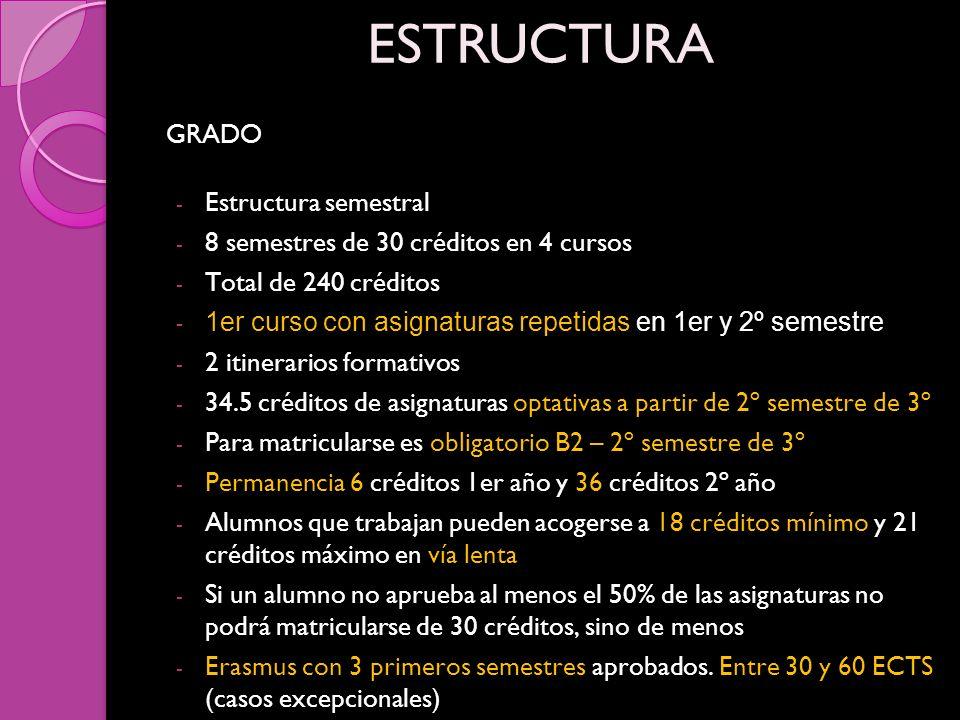 GRADO ESTRUCTURA - Estructura semestral - 8 semestres de 30 créditos en 4 cursos - Total de 240 créditos - 1er curso con asignaturas repetidas en 1er