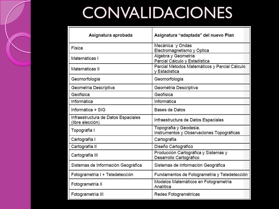 CONVALIDACIONES