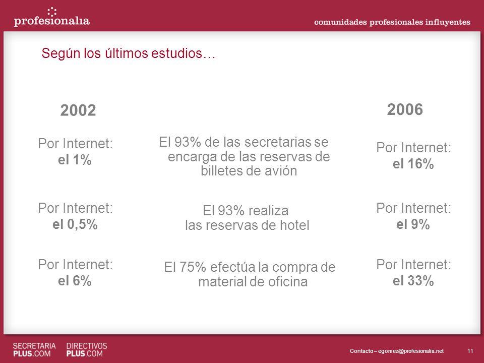 11Contacto – egomez@profesionalia.net 2002 2006 El 93% de las secretarias se encarga de las reservas de billetes de avión Por Internet: el 1% Por Inte
