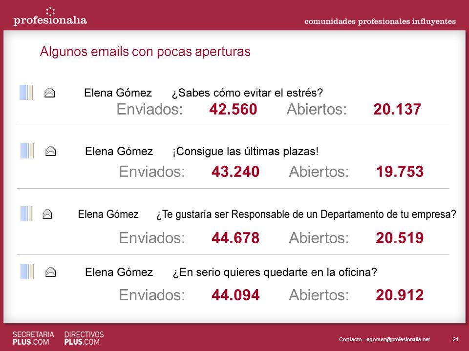 21Contacto – egomez@profesionalia.net Enviados:Abiertos:20.13742.560 Enviados:Abiertos:19.75343.240 Enviados:Abiertos:20.51944.678 Enviados:Abiertos:2