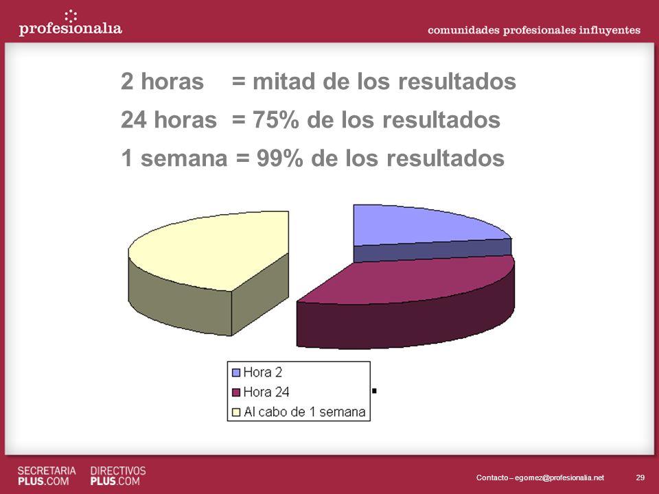 29Contacto – egomez@profesionalia.net 2 horas = mitad de los resultados 24 horas = 75% de los resultados 1 semana = 99% de los resultados