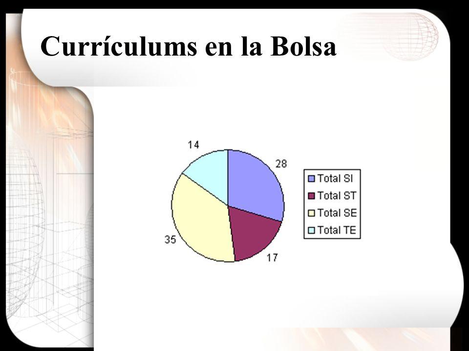 Currículums en la Bolsa