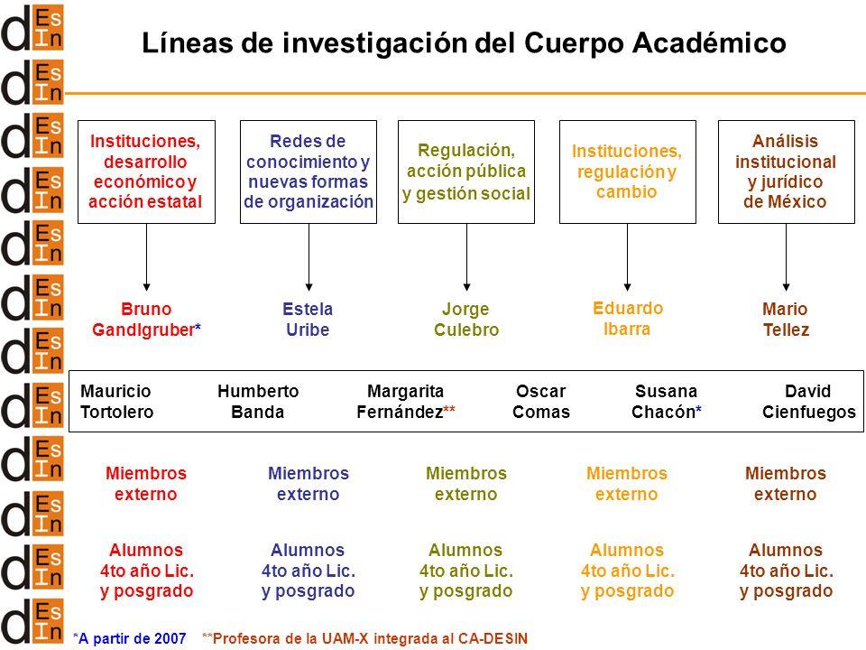 Líneas de investigación del Cuerpo Académico Instituciones, desarrollo económico y acción estatal Redes de conocimiento y nuevas formas de organizació