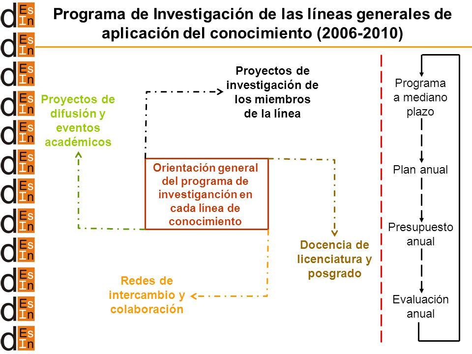 Programa de Investigación de las líneas generales de aplicación del conocimiento (2006-2010) Orientación general del programa de investiganción en cad
