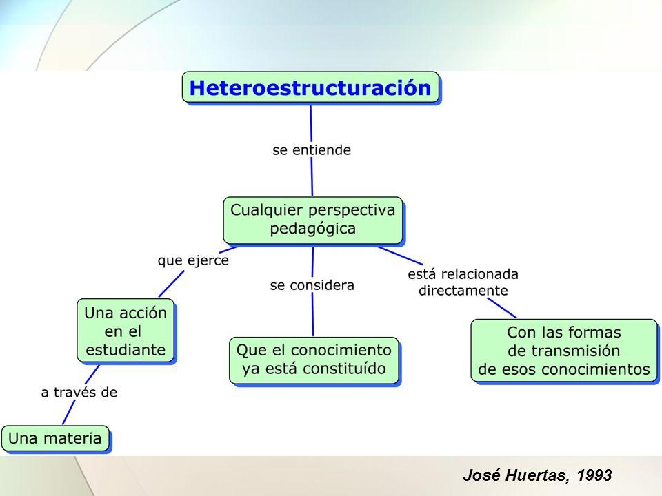 Agenda Heteroestructuración Tipos de Mediaciones El Docente como Facilitador - Mediador Procesos didácticos de Heteroestructuración