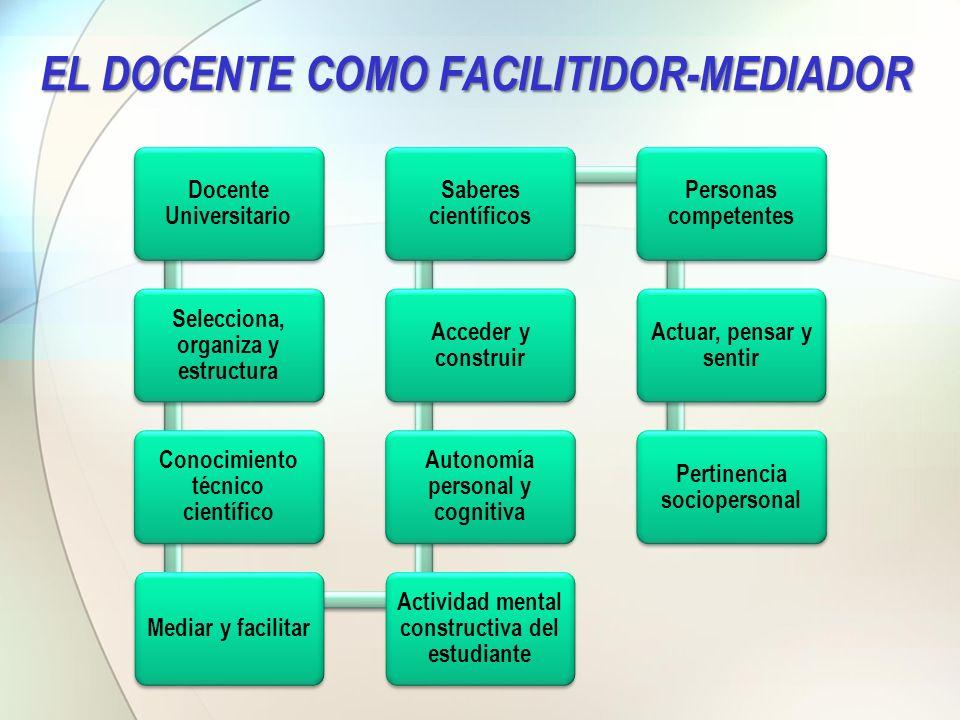 Selección, organización y estructuración del conocimiento.