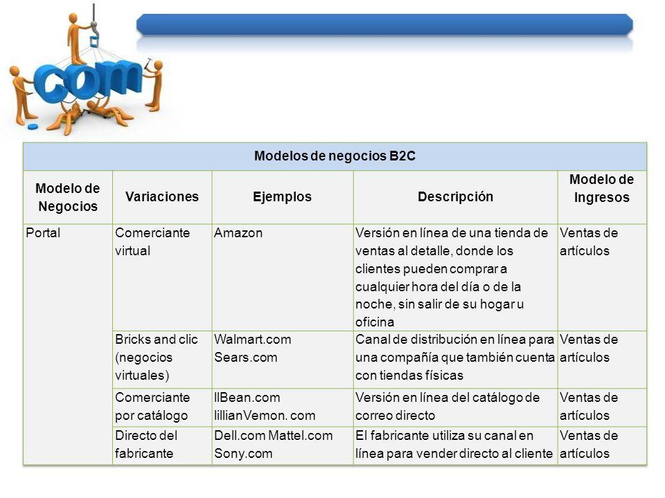 Sitio que procesa transacciones para los consumidores que generalmente se manejan en persona, por teléfono o por correo directo.