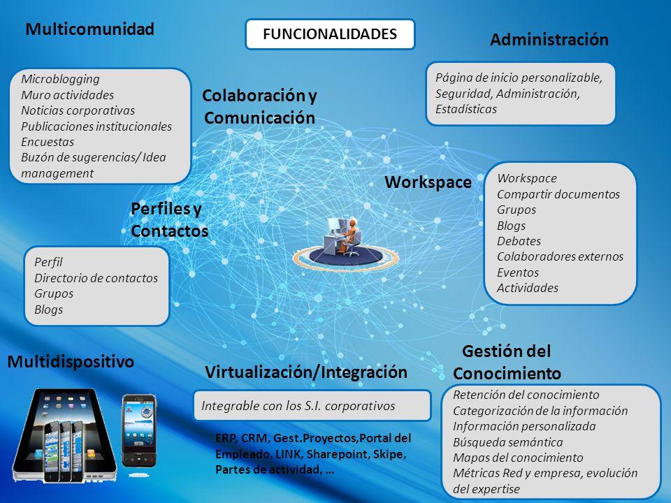 5.COMMUNITY: GESTIÓN CONOCIMIENTO Dinamizador virtual Ideas HOLA !.