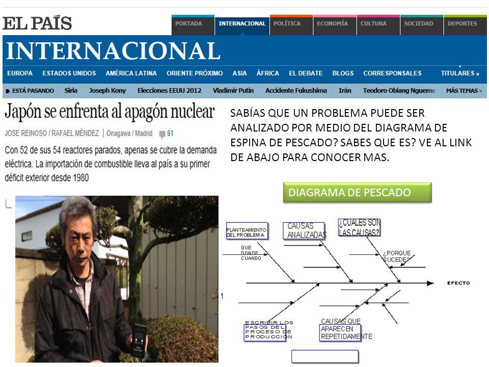 EL PROBLEMA PUEDE SER ANALIZADO POR MEDIO DEL DIAGRAMA DE ESPINA DE PESCADO, VER EL DIAGRAMA.