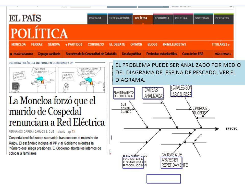 CON AYUDA DEL DIAGRAMA DE ESPINA DE PESCADO, BUSCA CUALES FUERON LAS POSIBLES CAUSAS QUE ORIGINARON ESTE PROBLEMA.