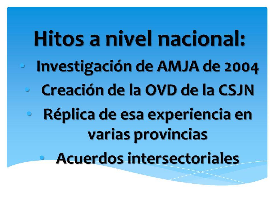Hitos a nivel nacional: Investigación de AMJA de 2004 Investigación de AMJA de 2004 Creación de la OVD de la CSJN Creación de la OVD de la CSJN Réplic