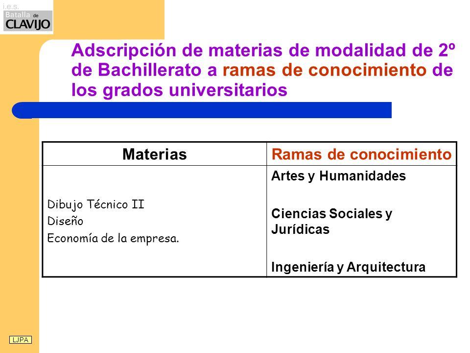 Adscripción de materias de modalidad de 2º de Bachillerato a ramas de conocimiento de los grados universitarios MateriasRamas de conocimiento Dibujo Técnico II Diseño Economía de la empresa.