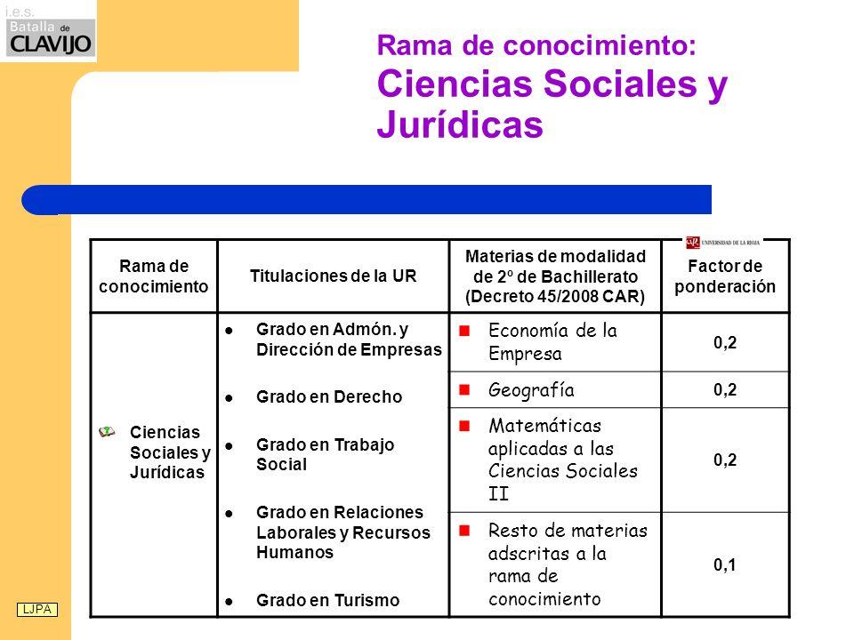 Rama de conocimiento: Ciencias Sociales y Jurídicas Rama de conocimiento Titulaciones de la UR Materias de modalidad de 2º de Bachillerato (Decreto 45/2008 CAR) Factor de ponderación Ciencias Sociales y Jurídicas Grado en Admón.