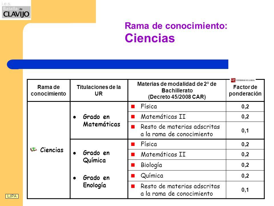 Rama de conocimiento: Ciencias Rama de conocimiento Titulaciones de la UR Materias de modalidad de 2º de Bachillerato (Decreto 45/2008 CAR) Factor de ponderación Ciencias Grado en Matemáticas Física 0,2 Matemáticas II 0,2 Resto de materias adscritas a la rama de conocimiento 0,1 Grado en Química Grado en Enología Física 0,2 Matemáticas II 0,2 Biología 0,2 Química 0,2 Resto de materias adscritas a la rama de conocimiento 0,1 LJPA