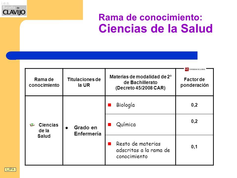 Rama de conocimiento: Ciencias de la Salud Rama de conocimiento Titulaciones de la UR Materias de modalidad de 2º de Bachillerato (Decreto 45/2008 CAR) Factor de ponderación Ciencias de la Salud Grado en Enfermería Biología 0,2 Química 0,2 Resto de materias adscritas a la rama de conocimiento 0,1 LJPA