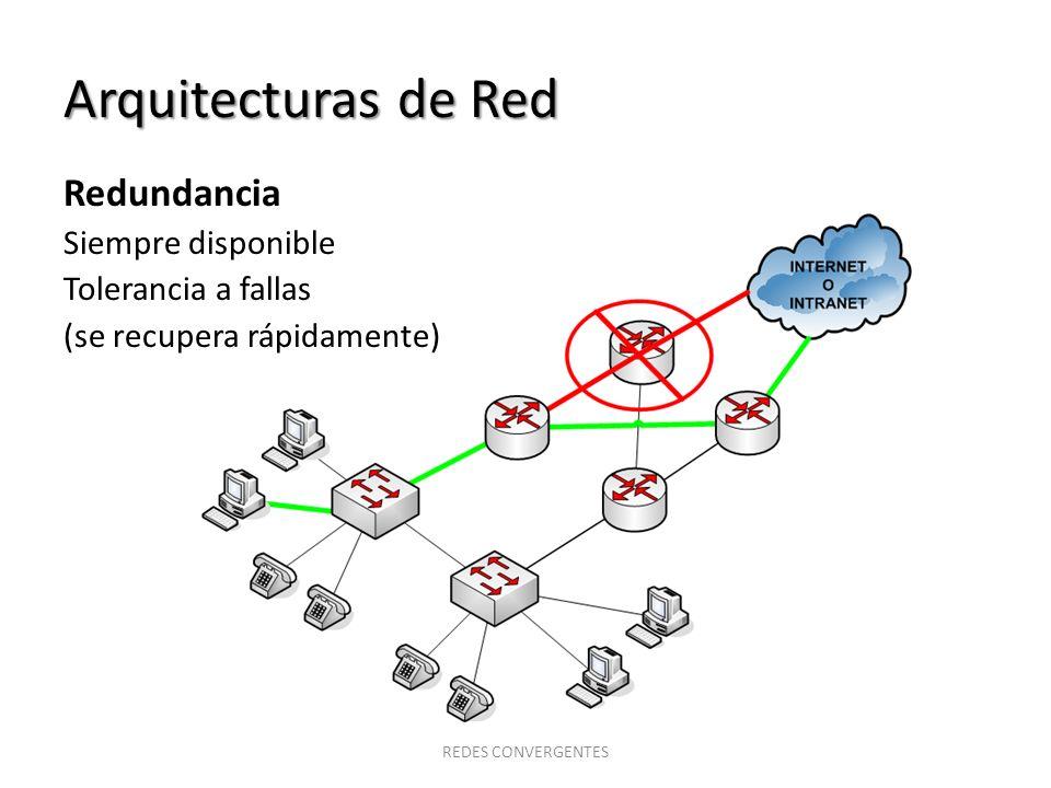 Arquitecturas de Red Redes con tolerancia a fallas Redes conmutadas por circuitos (orientadas a conexión).