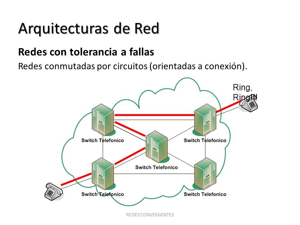 Arquitecturas de Red Redes con tolerancia a fallas Redes conmutadas por circuitos (orientadas a conexión). Ring, Ring!!! REDES CONVERGENTES